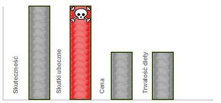 adipex-wykres