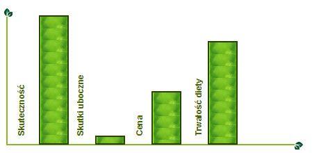 oslim-wykres